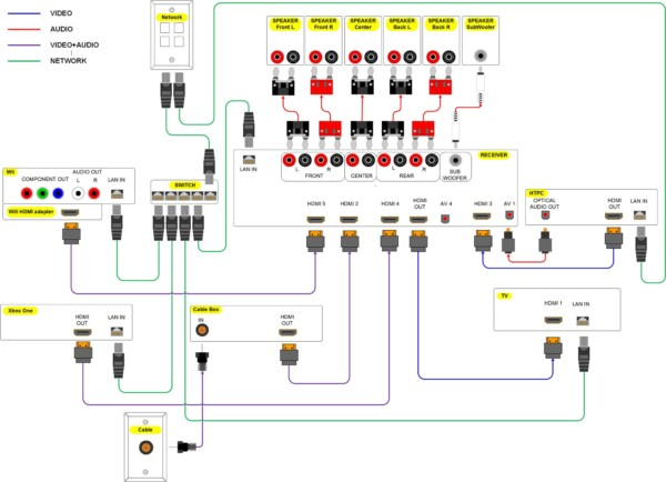 Home Stereo Wiring Diagram
