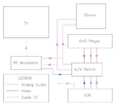 Home Theatre Wiring Diagrams