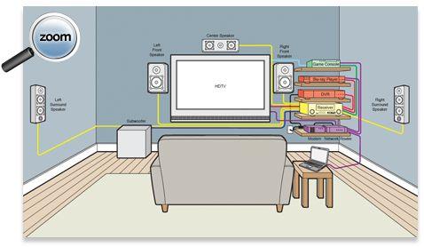 Home Theatre Wiring Schematic