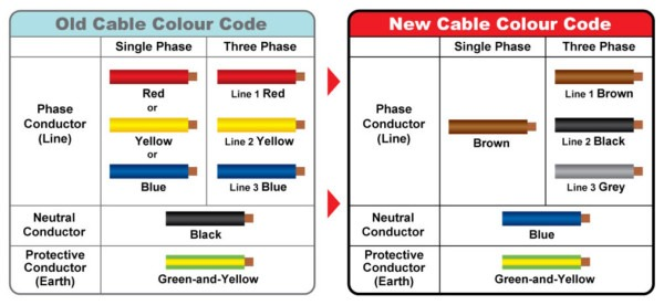 Home Wiring Colors