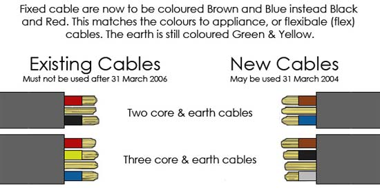 House Wiring Color