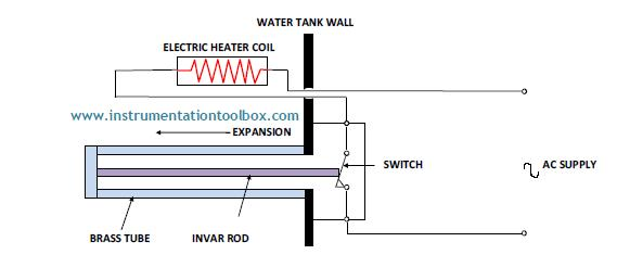 How A Thermostat Works ~ Learning Instrumentation And Control