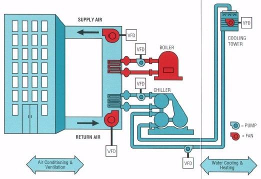 Hvac Systems Development