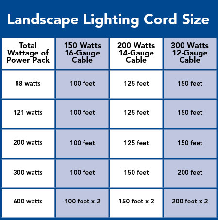 Landscape Lighting  Landscape Lighting Voltage Drop