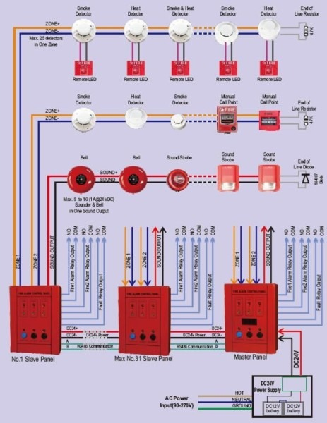 Mini 2 Zones Conventional Fire Alarm Control Panel With Manual