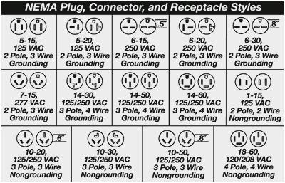 Nema Plug Types Chart