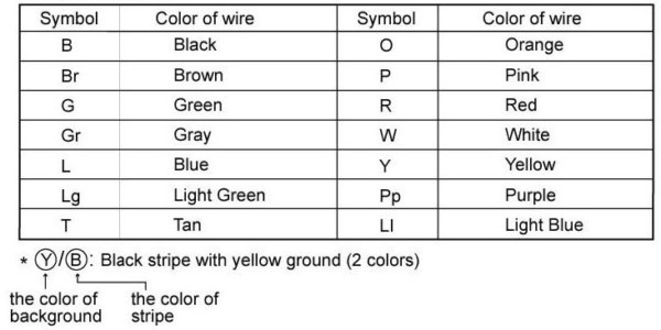 Nissan Wiring Color Codes