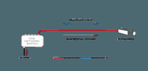 Power Over Ethernet (poe) Explained