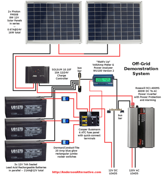 Rv Diagram Solar