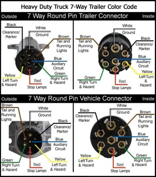 7 Pin Truck Trailer Plug