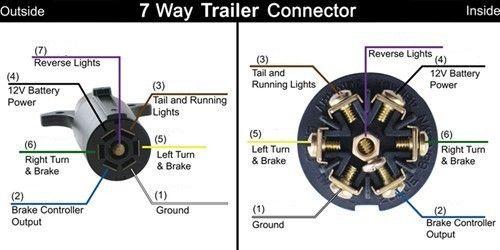 Trailer Wire Color Code