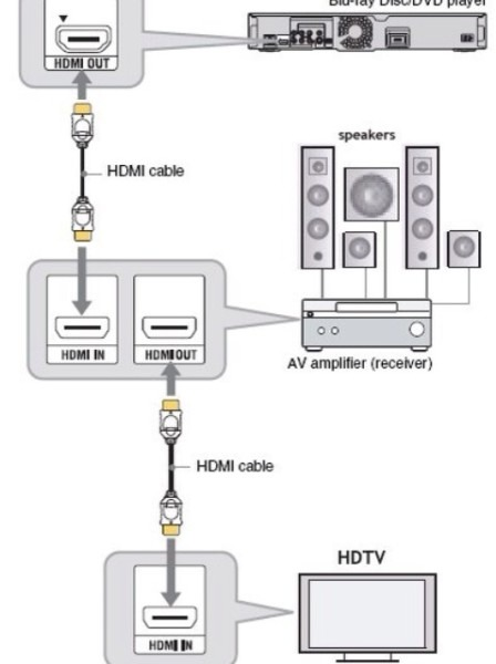 Typical Home Theater Wiring Diagram