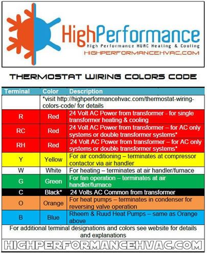 Typical Thermostat Wire Color Diagram Thermostat Wiring Color Code