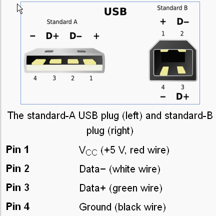 Usb Wiring Color Code Blue Yellow Green White