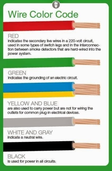 Wiring Color Codes Malaysia