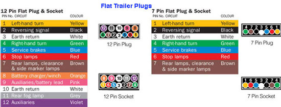 Wiring Diagram For 7 Pin Flat Trailer Plug