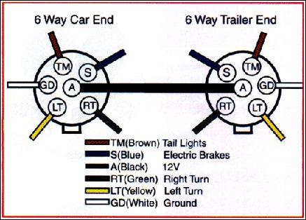 Wiring Diagram For Trailer Lights 6 Plug