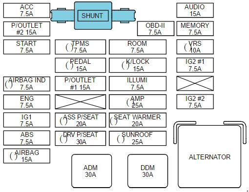 2005 Kia Sedona Fuse Panel Diagram