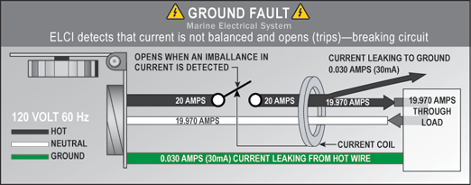 Ac Ground Faults, The Boater, And Abyc—understanding Equipment