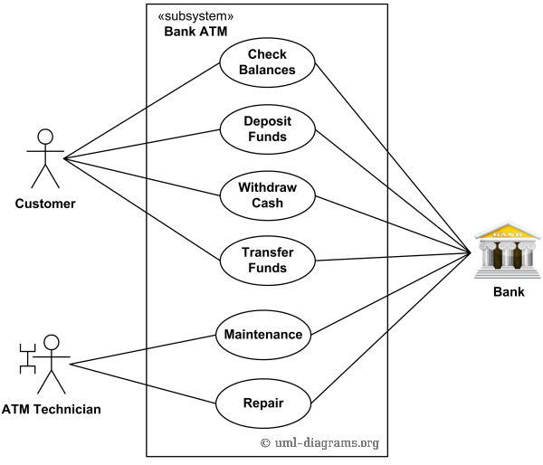 An Example Of Uml Use Case Diagram For A Bank Atm (automated
