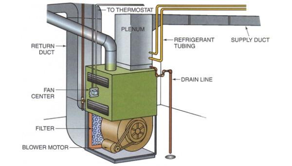 Btu Buddy 144  Fan Motor Problem For A Gas Furnace