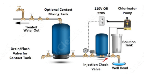 Clean Well Water Report  Top 3 Ways To Automatically Turn On And