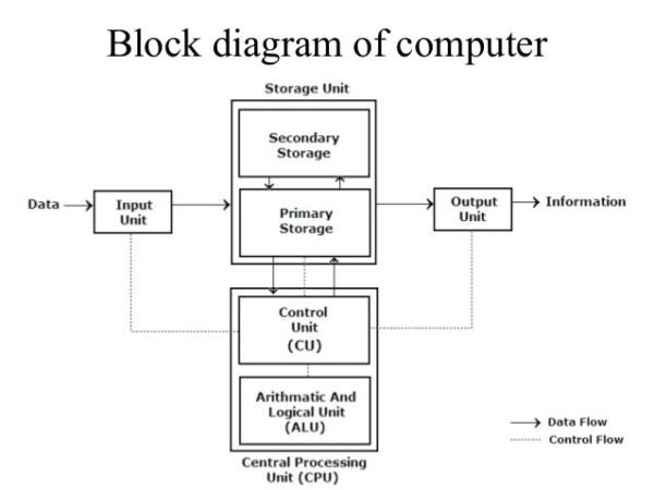 Computer Schematic Diagram