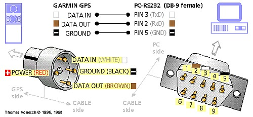 Diagrams For Connecting Bare Wire Of Gps (nmea 0183) To Serial