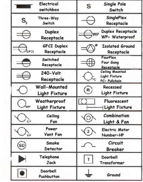 Diagrams Symbols Chart On Electrical Wiring Diagram Symbols Pdf