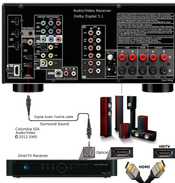 Surround Sound Setup Diagram