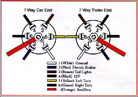 Dodge Trailer Plug Wiring Diagram