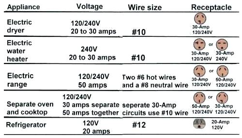 Electric Dryer Wire Size Table 3 Correct Wire Gauge For Home