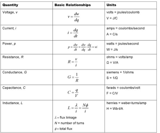 Electrical Quantities And Units Of Measurement