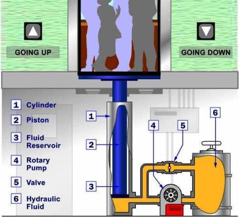 Elevator Hydraulic Wiring Diagram