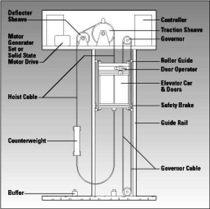 Elevator Power Wiring Schematic