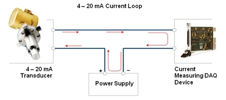 Fundamentals, System Design, And Setup For The 4 To 20 Ma Current