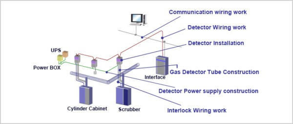 Gas Detector System|high Purity, Specialty Gas Engineering