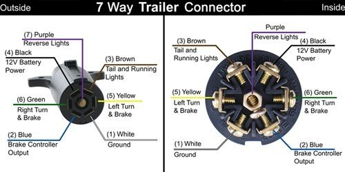 7 Point Trailer Plug Wiring Diagram