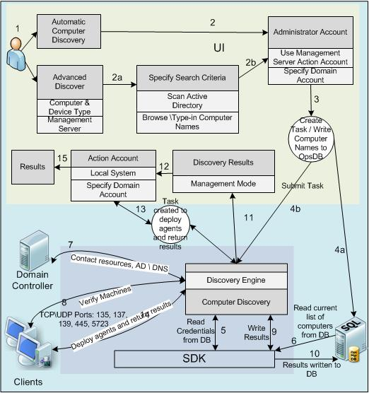 How Computer Discovery Works In Systems Center Operations Manager