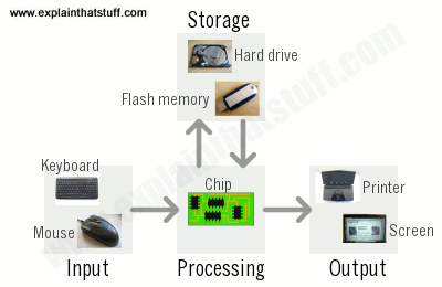 How Do Computers Work  A Simple Introduction
