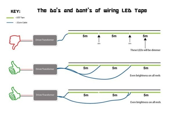 How To Connect Multiple Led Strips To One Power Source In A Jiffy