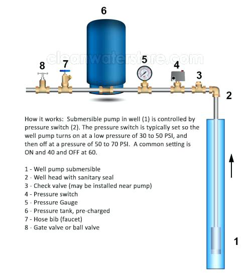 How To Install Water Pressure Tank How To Determine Your Well Pump
