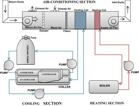 Hvac System Schematic