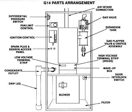 Manuals Air Conditioners, Boiler Manuals, Furnace Manuals, Heat