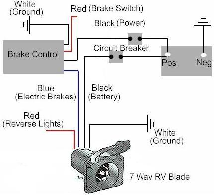 Motorhome Electric Brake Wiring