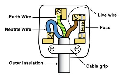 Pat Mcardle On Twitter   Wiring A Plug Made Simple  Use First Two