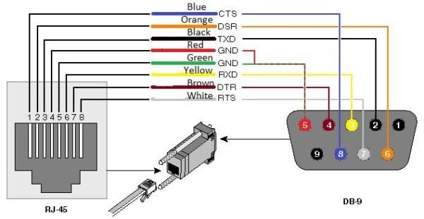 Rj45 To Db9 Wiring