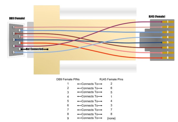 Fine Db9 To Rj45 Wiring Diagram Wiring Digital Resources Attrlexorcompassionincorg