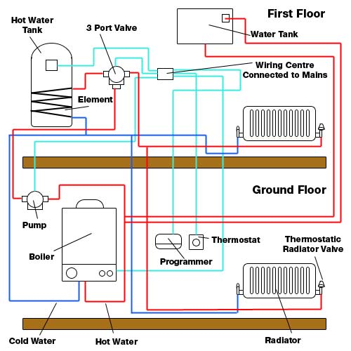 S Plan Heating System Wiring Diagram