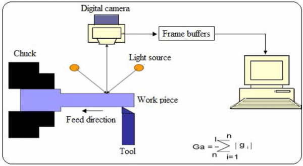 Schematic Diagram Of Computer Vision System For Surface Roughness
